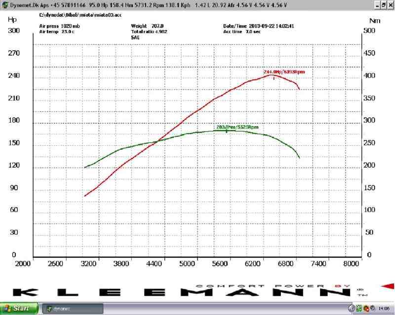 Dyno Graph Image